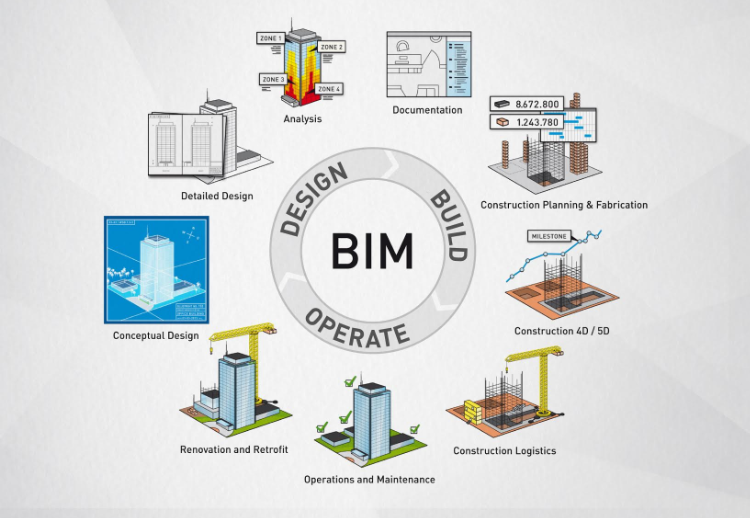What You Should Know About the latest International BIM Standards